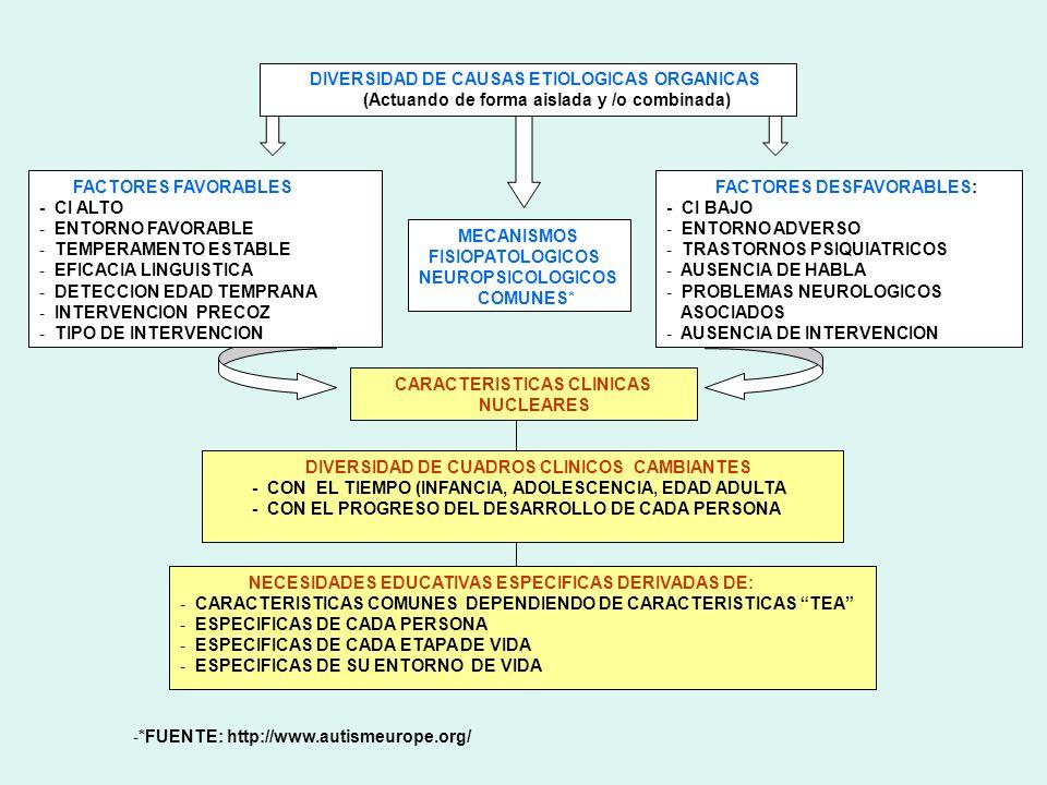 DIVERSIDAD DE CAUSAS ETIOLOGICAS ORGANICAS (Actuando de forma aislada y /o combinada) FACTORES FAVORABLES - CI ALTO - ENTORNO FAVORABLE - TEMPERAMENTO