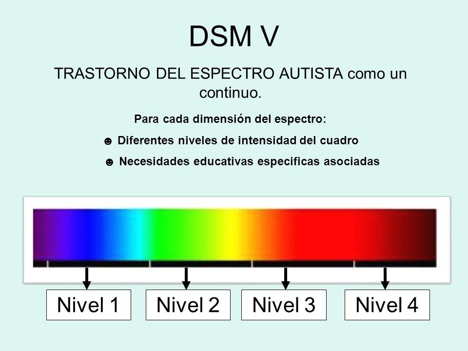 DSM V TRASTORNO DEL ESPECTRO AUTISTA como un continuo. Nivel 1Nivel 2Nivel 3Nivel 4 Para cada dimensión del espectro: Diferentes niveles de intensidad
