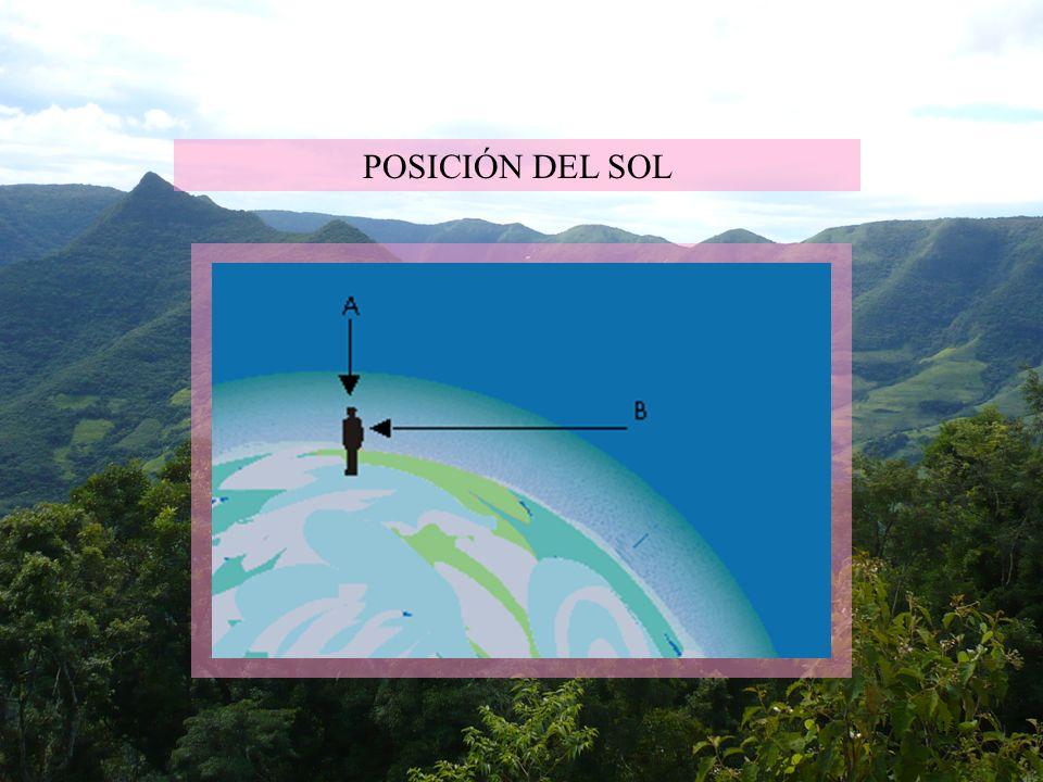 15 POSICIÓN DEL SOL
