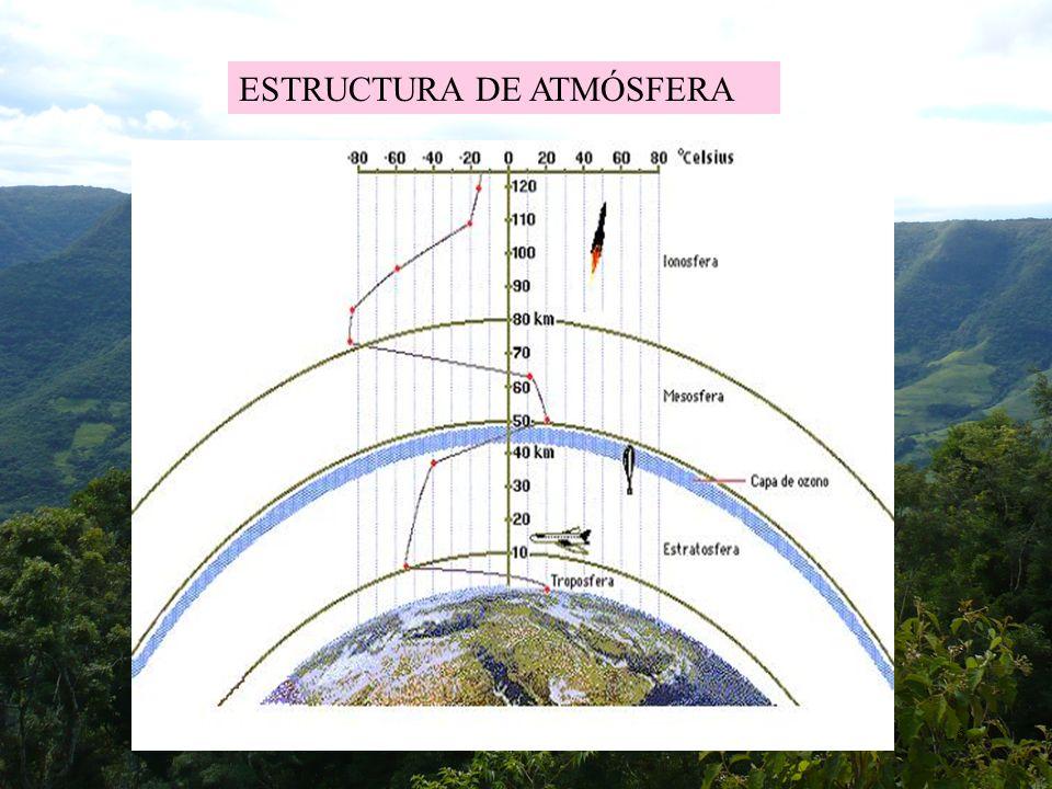7 PRESIÓN ATMOSFÉRICA: La presión disminuye rápidamente con la altura, pero además hay diferencias de presión entre unas zonas de la troposfera y otras que tienen gran interés desde el punto de vista climatológico.