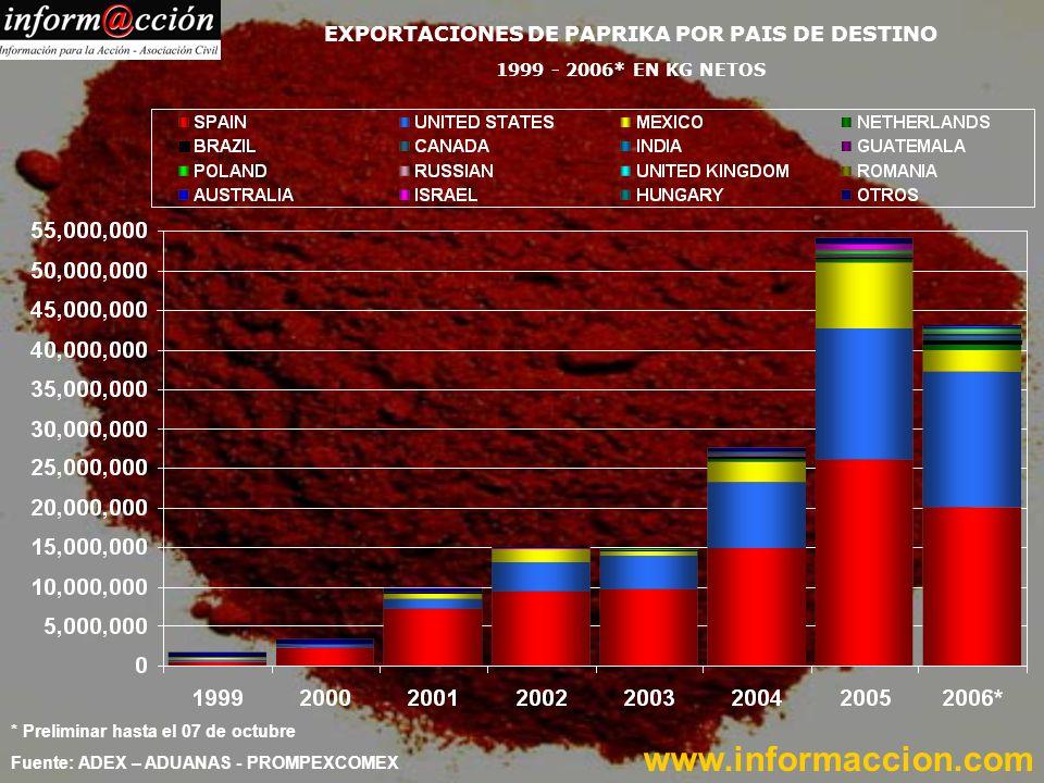 * Preliminar hasta el 07 de octubre Fuente: ADEX – ADUANAS - PROMPEXCOMEX EXPORTACIONES DE PAPRIKA POR PAIS DE DESTINO 1999 - 2006* EN KG NETOS www.informaccion.com