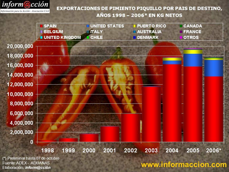 (*) Preliminar hasta 07 de octubre Fuente: ADEX - ADUANAS Elaboración: inform@cción www.informaccion.com EXPORTACIONES DE PIMIENTO PIQUILLO POR PAIS DE DESTINO, AÑOS 1998 – 2006* EN KG NETOS