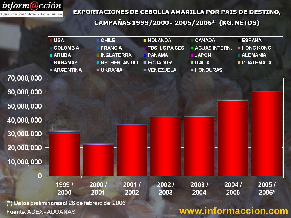 EXPORTACIONES DE CEBOLLA AMARILLA POR PAIS DE DESTINO, CAMPAÑAS 1999/2000 - 2005/2006* (KG.