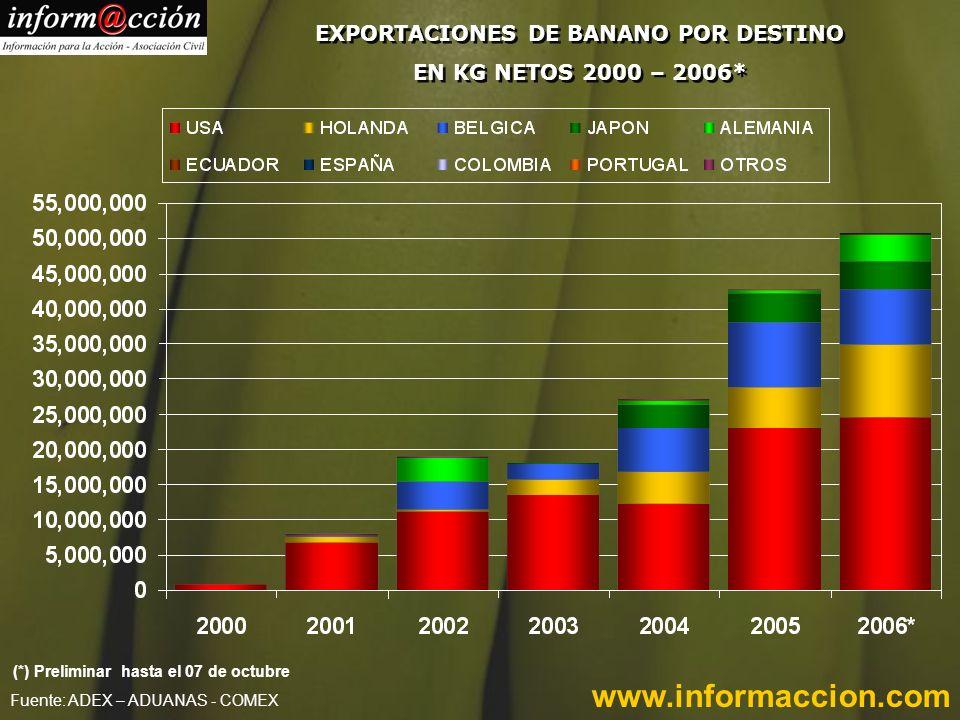 www.informaccion.com EXPORTACIONES DE BANANO POR DESTINO EN KG NETOS 2000 – 2006* Fuente: ADEX – ADUANAS - COMEX (*) Preliminar hasta el 07 de octubre