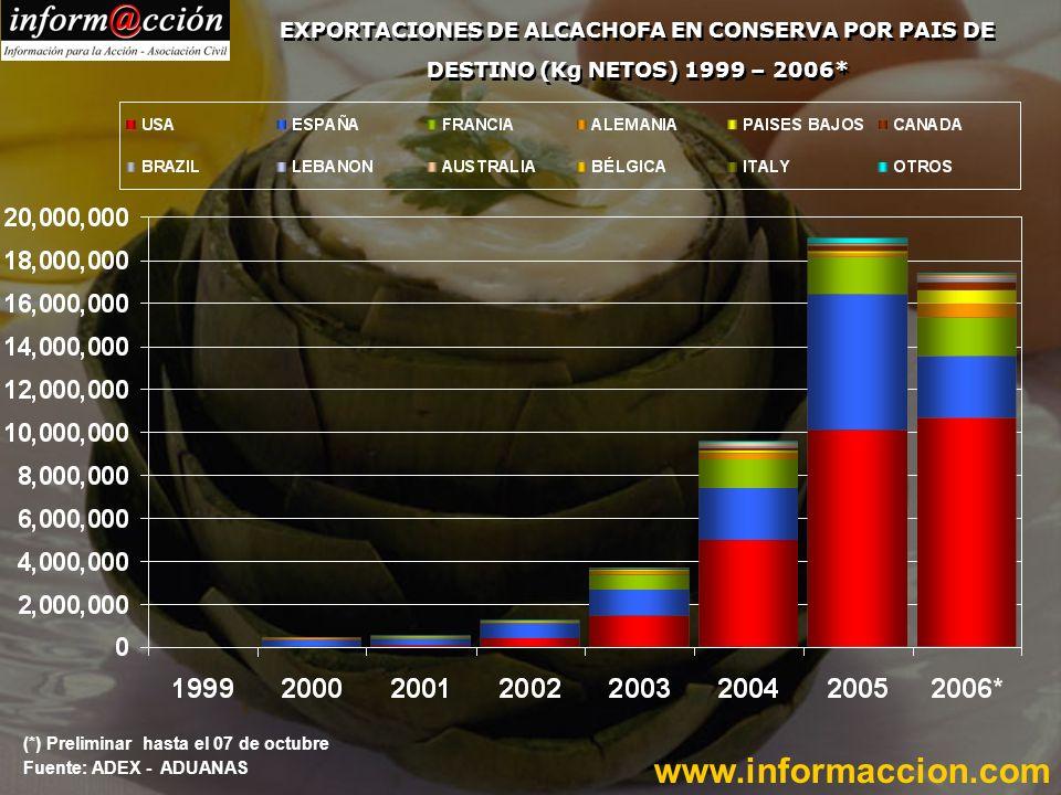Fuente: ADEX - ADUANAS www.informaccion.com EXPORTACIONES DE ALCACHOFA EN CONSERVA POR PAIS DE DESTINO (Kg NETOS) 1999 – 2006*
