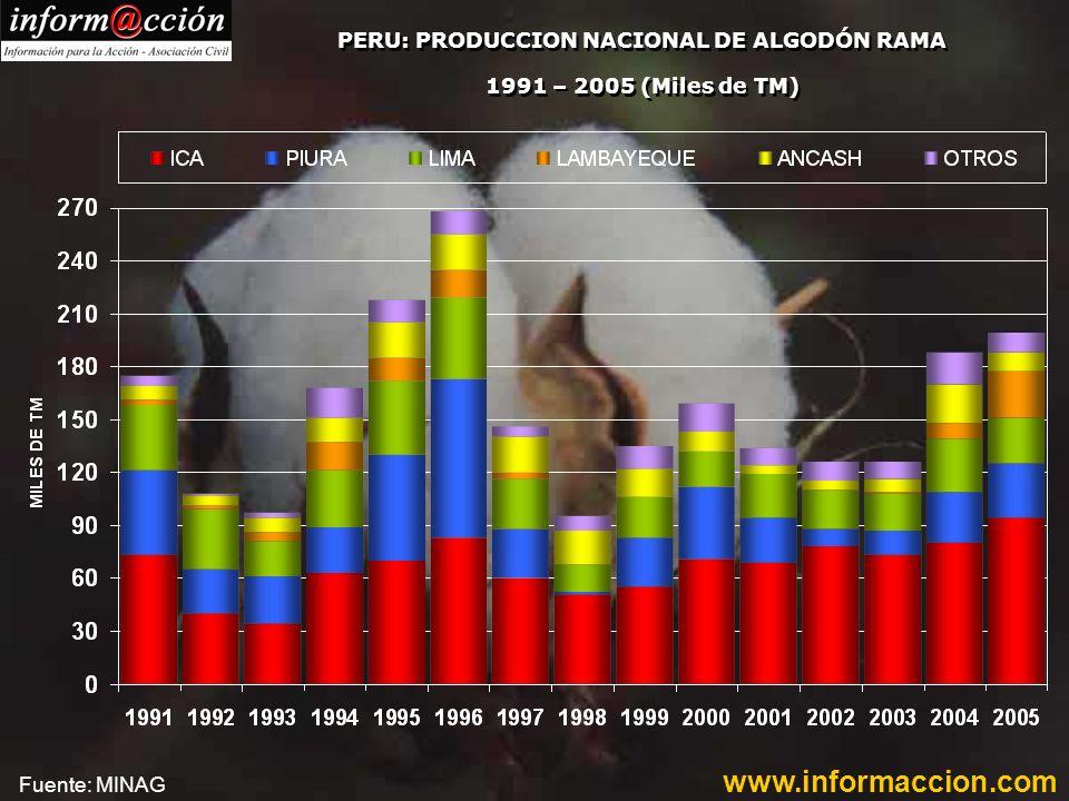 PERU: PRODUCCION NACIONAL DE ALGODÓN RAMA 1991 – 2005 (Miles de TM) Fuente: MINAG www.informaccion.com