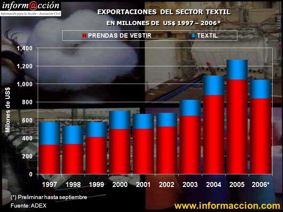 EXPORTACIONES DEL SECTOR TEXTIL EN MILLONES DE US$ 1997 – 2006* (*) Preliminar hasta septiembre Fuente: ADEX www.informaccion.com