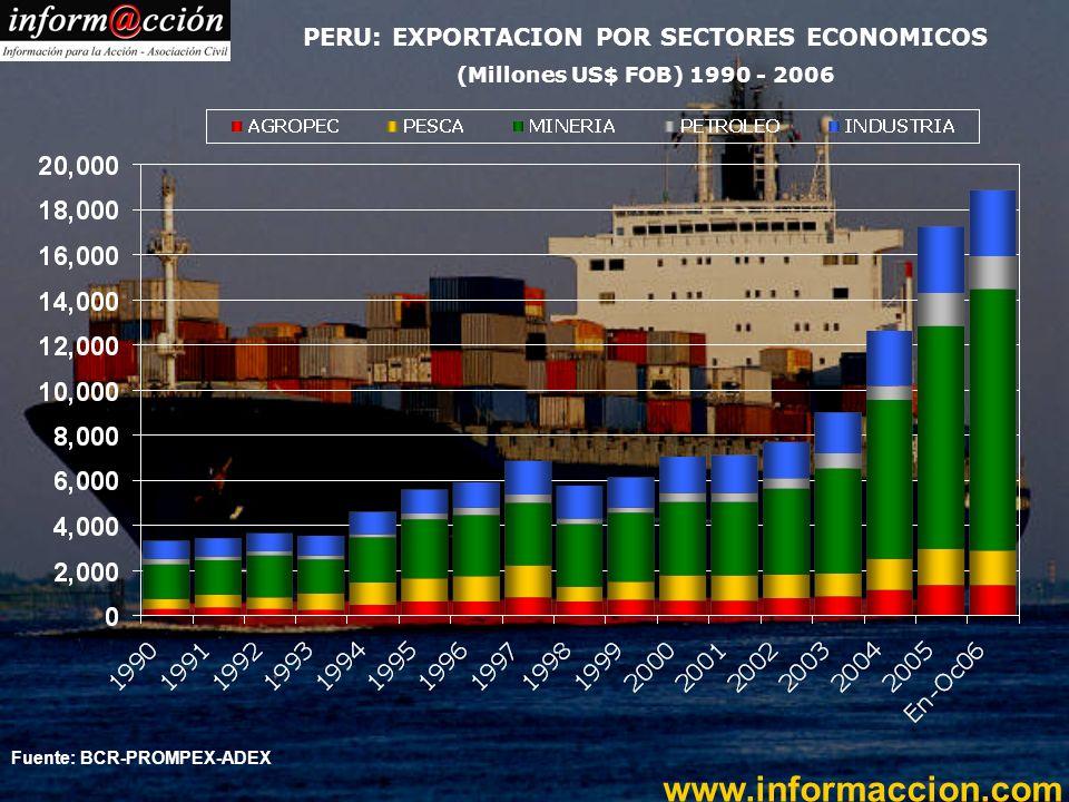 www.informaccion.com Fuente: BCR-PROMPEX-ADEX PERU: EXPORTACION POR SECTORES ECONOMICOS (Millones US$ FOB) 1990 - 2006