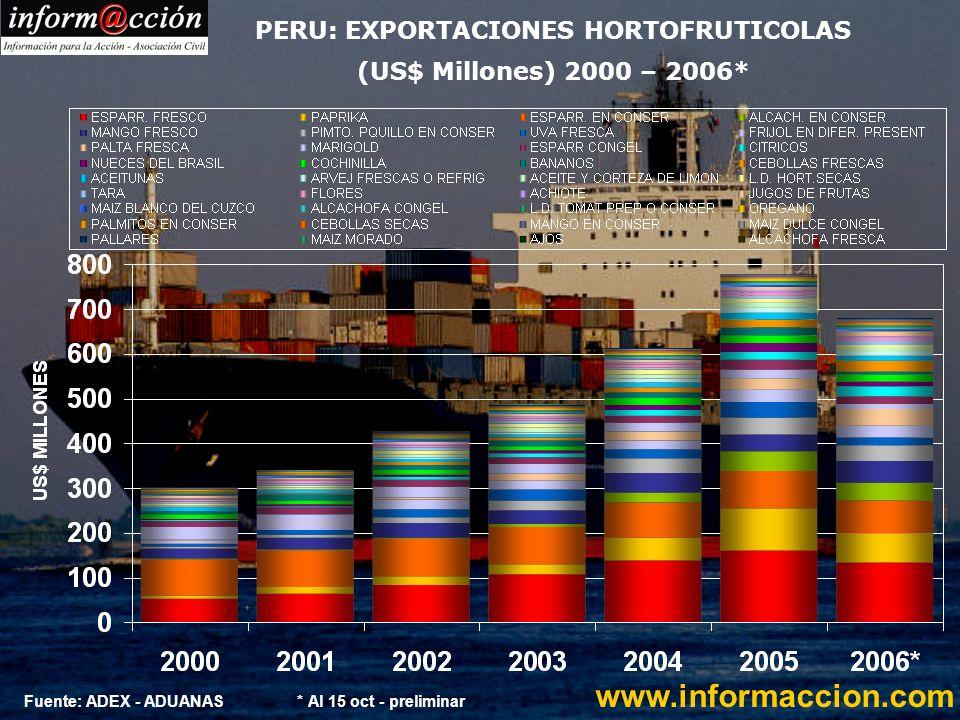 EXPORTACIONES DE ESPARRAGO FRESCO POR PAIS DE DESTINO (KG NETOS) 2000 - 2006 www.informaccion.com (*) Datos preliminar hasta 3 de noviembre Fuente: ADUANAS-ADEX-COMEX