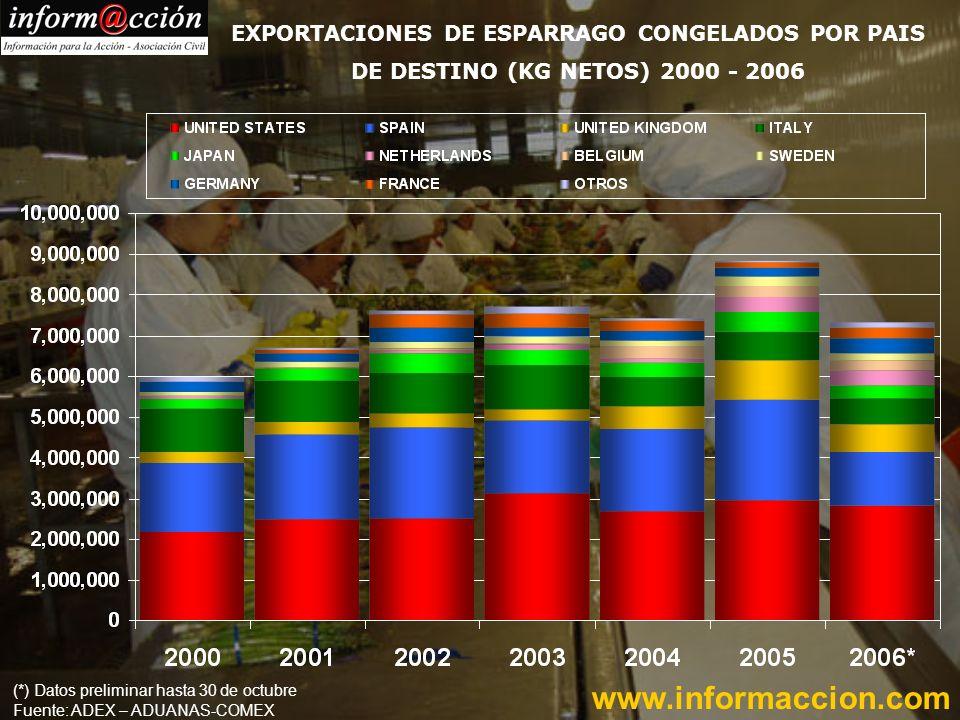 EXPORTACIONES DE ESPARRAGO CONGELADOS POR PAIS DE DESTINO (KG NETOS) 2000 - 2006 www.informaccion.com (*) Datos preliminar hasta 30 de octubre Fuente: ADEX – ADUANAS-COMEX