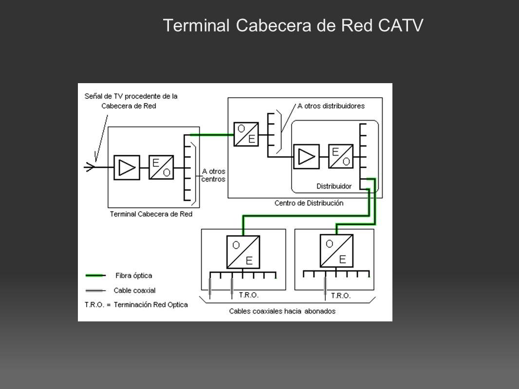 Terminal Cabecera de Red CATV
