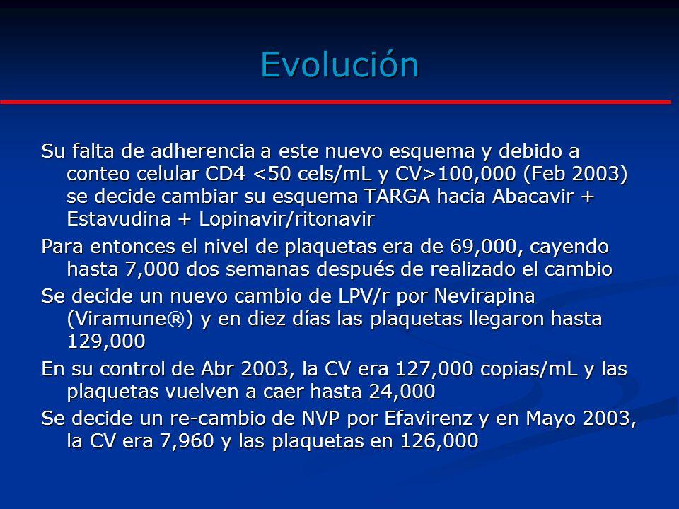 Evolución En Diciembre 2003, el CD4 era de 40 cels/mL y la CV:635,000 Mediante ayuda de entidad extranjera (Feb 2004) se realiza una prueba genotípica de resistencia la cual evidenció resistencia a los agentes no nucleósidos Para entonces el nivel de plaquetas era 79,000 Se hace un nuevo cambio de esquema TARGA con Lamivudina (3TC) + Tenofovir (TDF) + LPV/r (TDF, obtenido por fundación extranjera, Marzo 2004) Tres semanas después las plaquetas caen hasta 18,000; desarrolla epistaxis y moderado sangrado vaginal Se suspende TARGA y recibe gamaglobulinas y dos semanas después las plaquetas llegan a 65,000 Se decide un nuevo cambio TARGA con: Atazanavir + Lamivudina + Tenofovir (Mayo 2004) Desde entonces la CV cayó hasta 40,000 copias y se mantiene en 5,000.