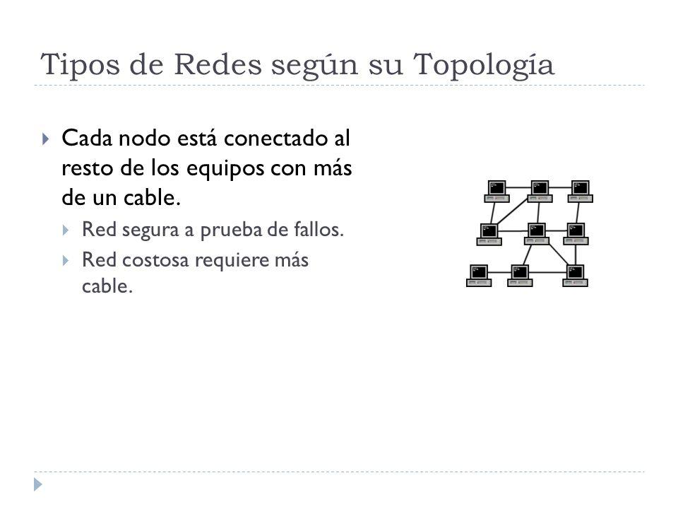 Tipos de Redes según su Topología Cada nodo está conectado al resto de los equipos con más de un cable. Red segura a prueba de fallos. Red costosa req