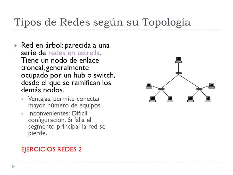 Tipos de Redes según su Topología Red en árbol: parecida a una serie de redes en estrella. Tiene un nodo de enlace troncal, generalmente ocupado por u