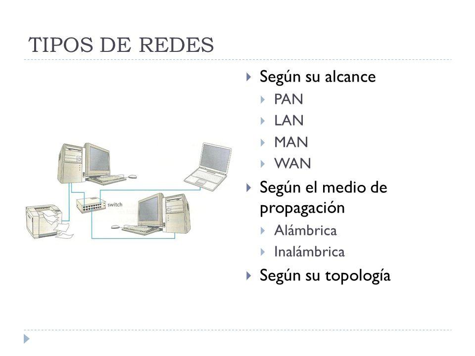 TIPOS DE REDES Según su alcance PAN LAN MAN WAN Según el medio de propagación Alámbrica Inalámbrica Según su topología