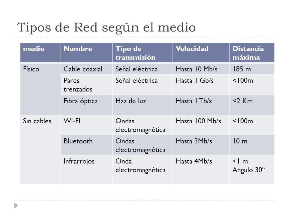 Tipos de Red según el medio medioNombreTipo de transmisión VelocidadDistancia máxima FísicoCable coaxialSeñal eléctricaHasta 10 Mb/s185 m Pares trenza