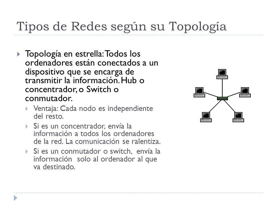 Tipos de Redes según su Topología Topología en estrella: Todos los ordenadores están conectados a un dispositivo que se encarga de transmitir la infor