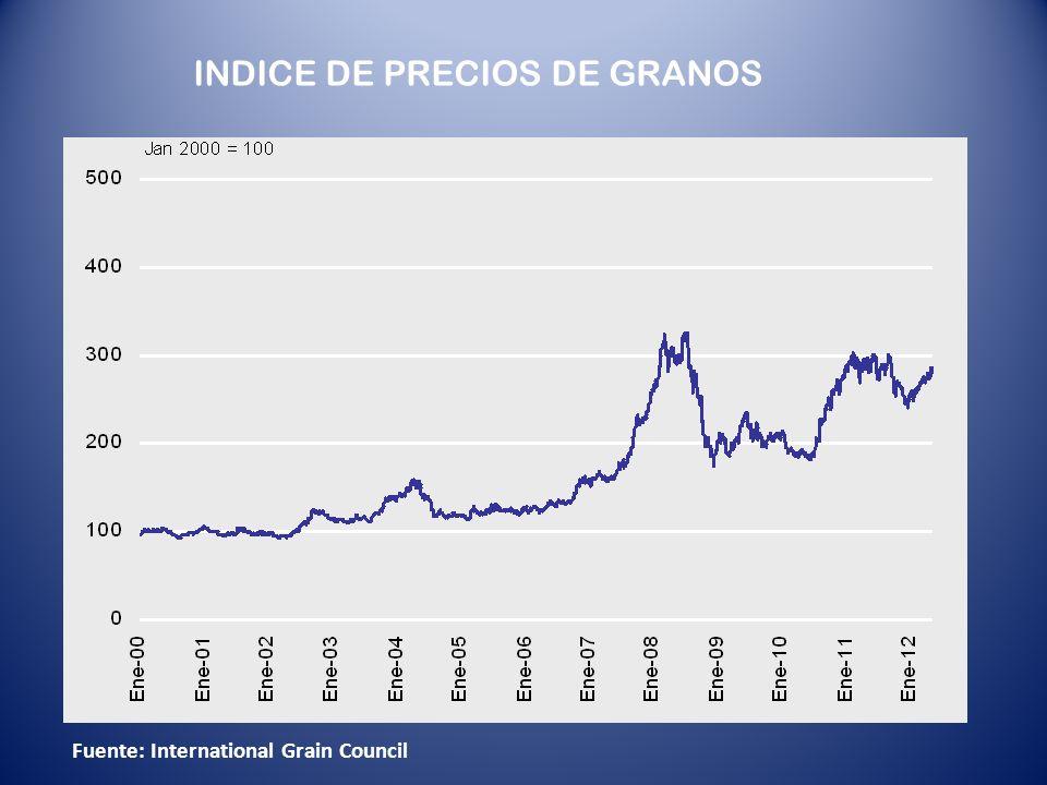 INDICE DE PRECIOS DE GRANOS Fuente: International Grain Council
