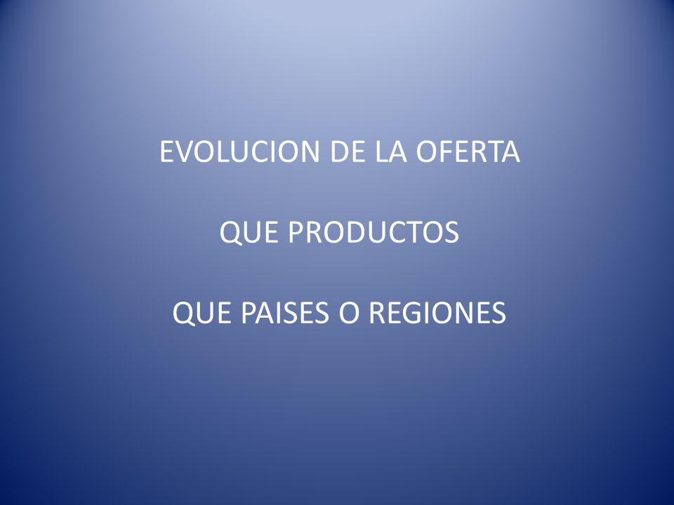 EVOLUCION DE LA OFERTA QUE PRODUCTOS QUE PAISES O REGIONES