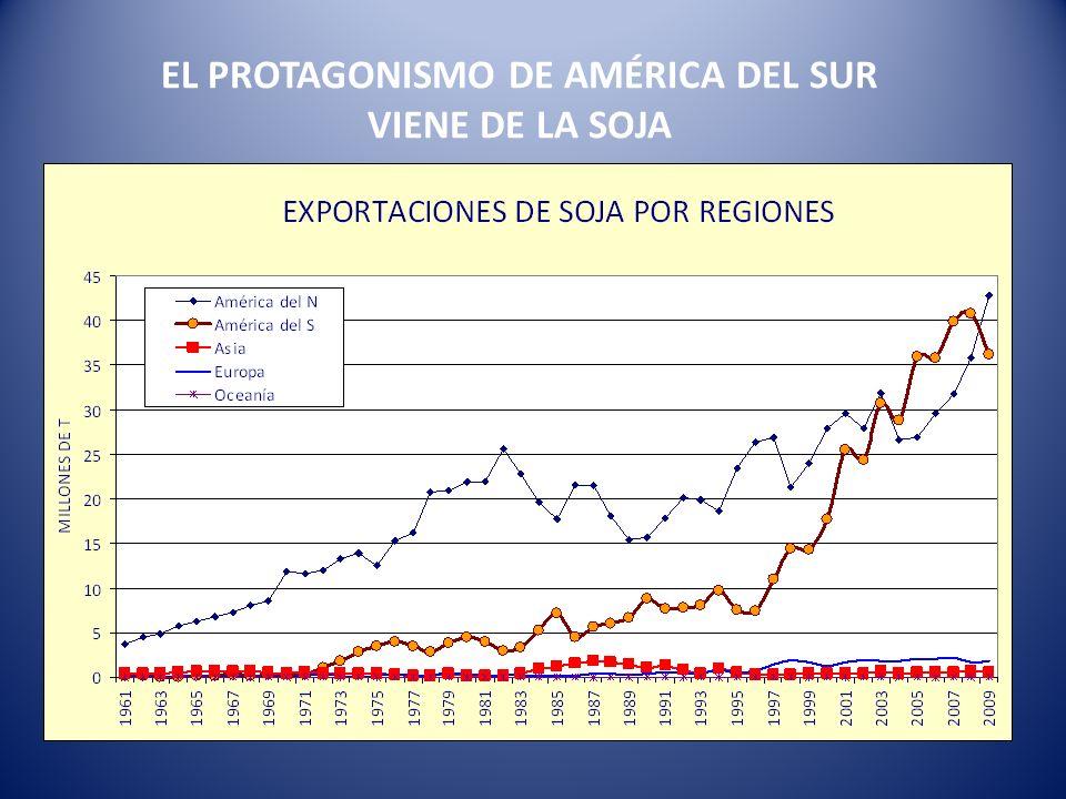 EL PROTAGONISMO DE AMÉRICA DEL SUR VIENE DE LA SOJA