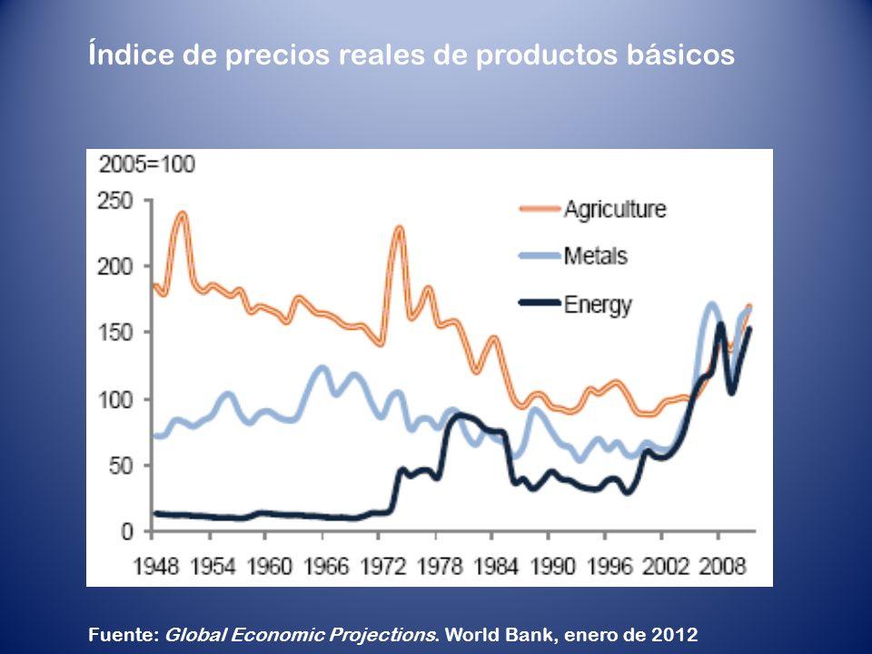 Índice de precios reales de productos básicos Fuente: Global Economic Projections.
