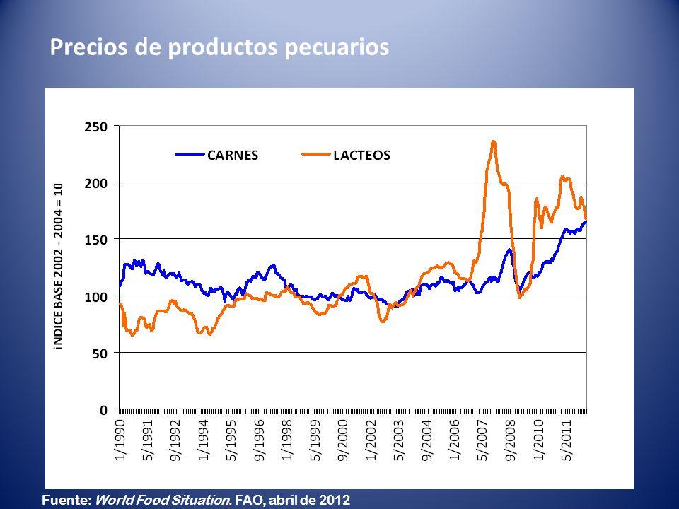 Fuente: World Food Situation. FAO, abril de 2012 Precios de productos pecuarios