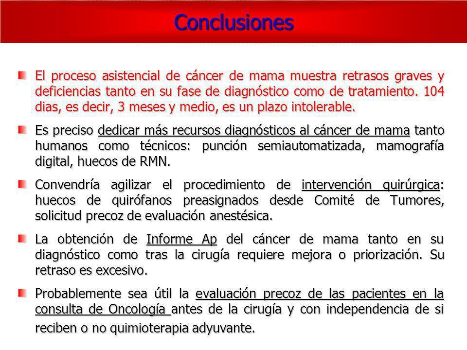 Conclusiones El proceso asistencial de cáncer de mama muestra retrasos graves y deficiencias tanto en su fase de diagnóstico como de tratamiento. 104
