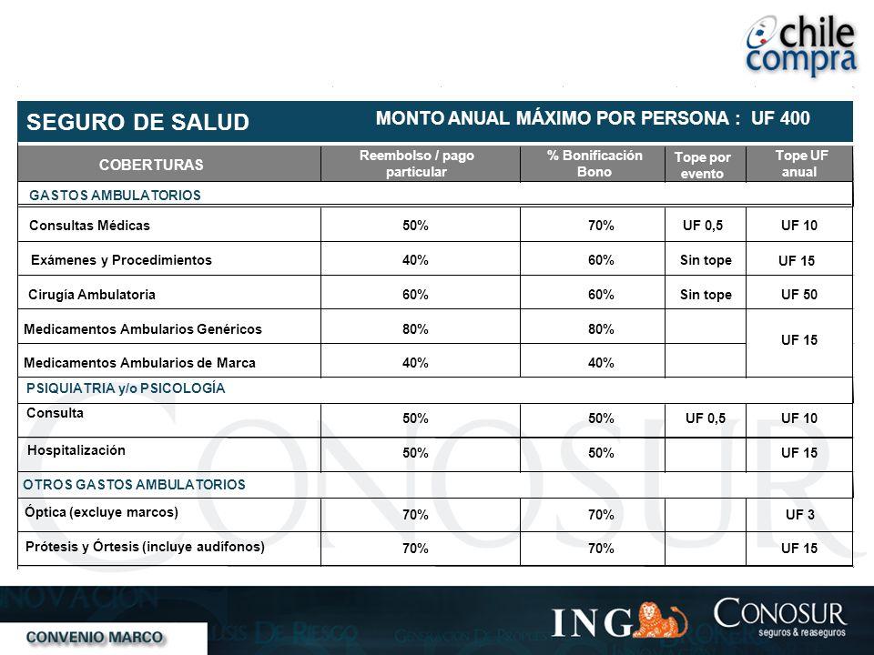 COBERTURAS Reembolso / pago particular % Bonificación Bono Tope por evento Tope UF anual GASTOS AMBULATORIOS Consultas Médicas50%70%UF 10 Exámenes y P