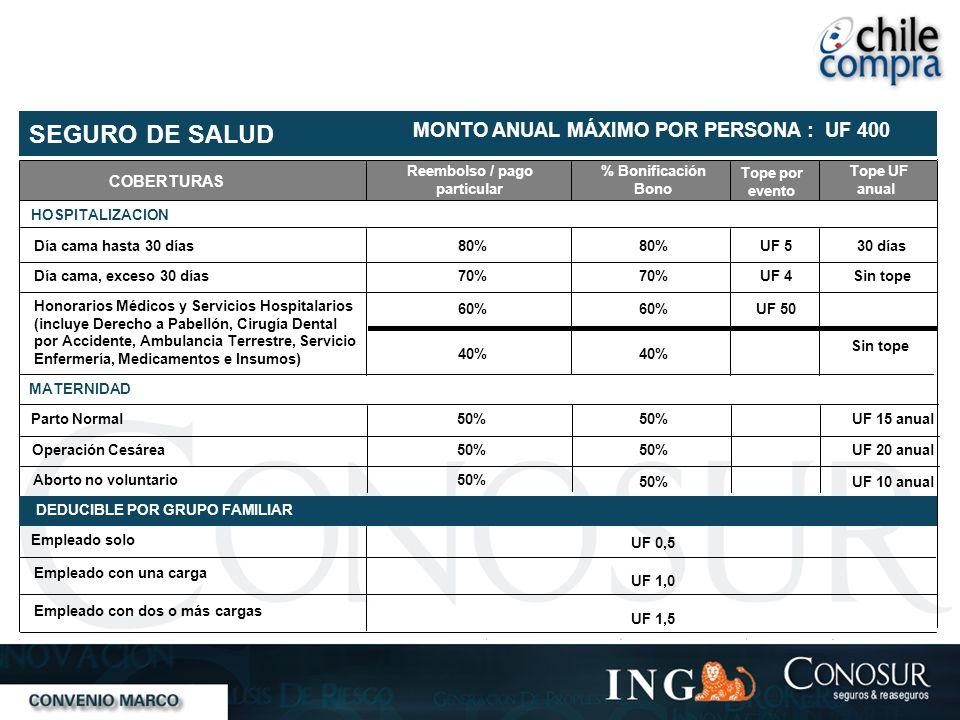 COBERTURAS Reembolso / pago particular % Bonificación Bono Tope por evento Tope UF anual SEGURO DE SALUD MONTO ANUAL MÁXIMO POR PERSONA : UF 400 HOSPI