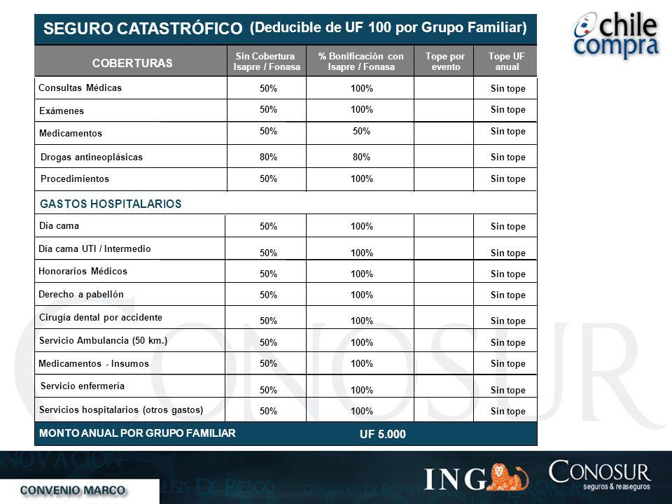 COBERTURAS Sin Cobertura% Bonificación con Isapre / Fonasa Tope por evento Tope UF anual Consultas Médicas 50%100%Sin tope Exámenes 50%100%Sin tope Me