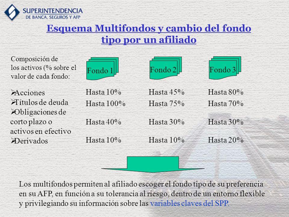 Esquema Multifondos y cambio del fondo tipo por un afiliado Fondo 1 Fondo 3 Fondo 2 Composición de los activos (% sobre el valor de cada fondo: Accion