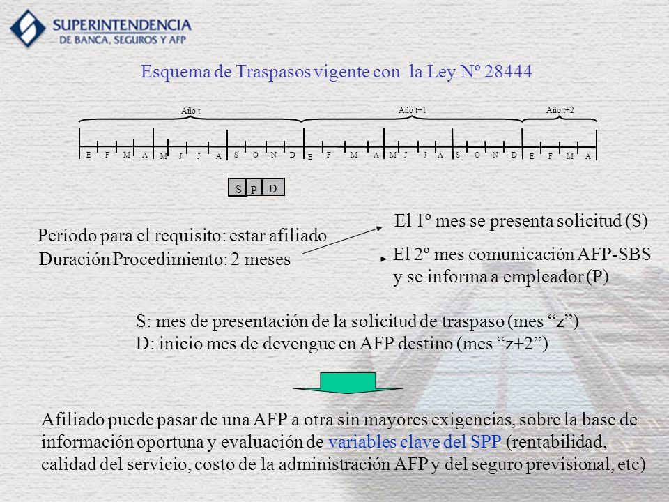 A S EFMA MJJA SOND E FMAM J JASOND EFM Año t Año t+1Año t+2 Período para el requisito: estar afiliado Duración Procedimiento: 2 meses Esquema de Traspasos vigente con la Ley Nº 28444 D S: mes de presentación de la solicitud de traspaso (mes z) D: inicio mes de devengue en AFP destino (mes z+2) El 1º mes se presenta solicitud (S) El 2º mes comunicación AFP-SBS y se informa a empleador (P) P Afiliado puede pasar de una AFP a otra sin mayores exigencias, sobre la base de información oportuna y evaluación de variables clave del SPP (rentabilidad, calidad del servicio, costo de la administración AFP y del seguro previsional, etc)