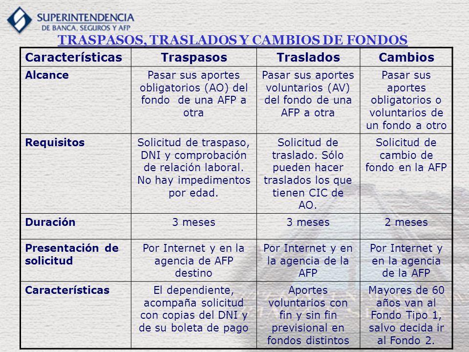 TRASPASOS, TRASLADOS Y CAMBIOS DE FONDOS CaracterísticasTraspasosTrasladosCambios AlcancePasar sus aportes obligatorios (AO) del fondo de una AFP a ot