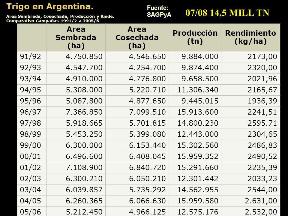 Trigo en Argentina. Area Sembrada, Cosechada, Producción y Rinde. Comparativo Campañas 1991/2 a 2005/6 Fuente: SAGPyA Area Sembrada (ha) Area Cosechad