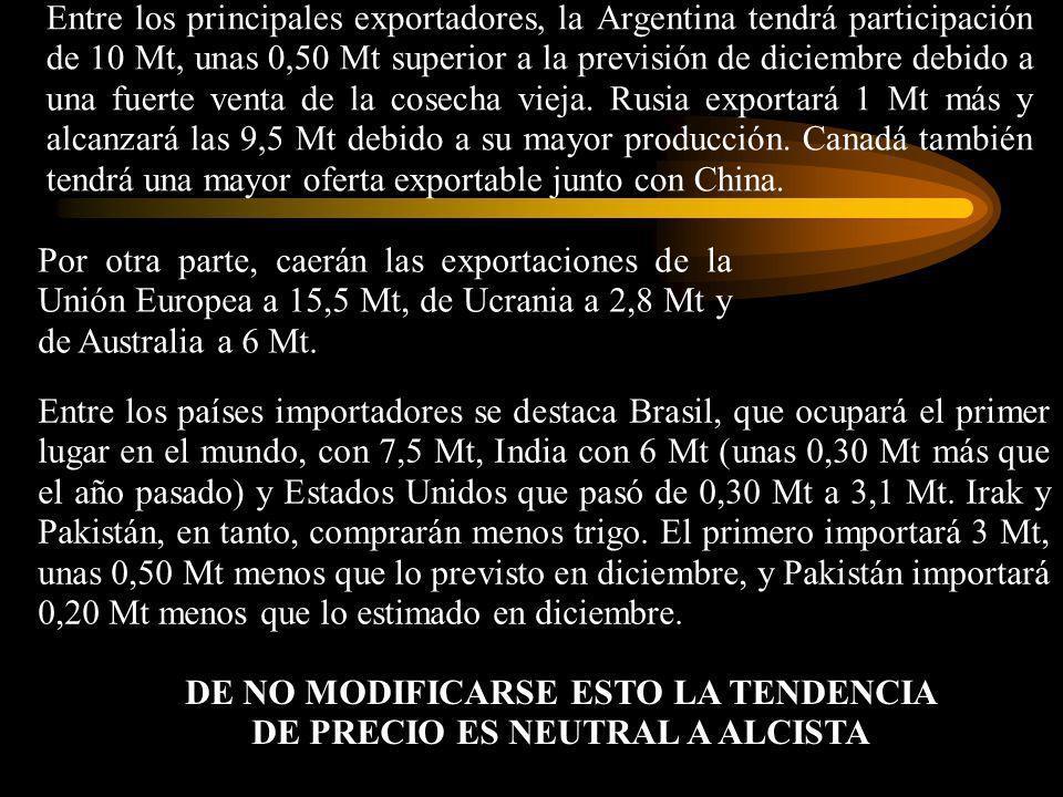 Entre los países importadores se destaca Brasil, que ocupará el primer lugar en el mundo, con 7,5 Mt, India con 6 Mt (unas 0,30 Mt más que el año pasa