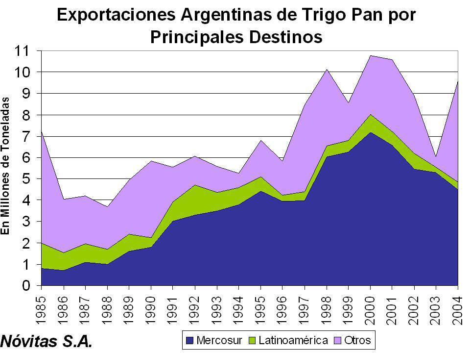 Exportaciones Anuales de Trigo