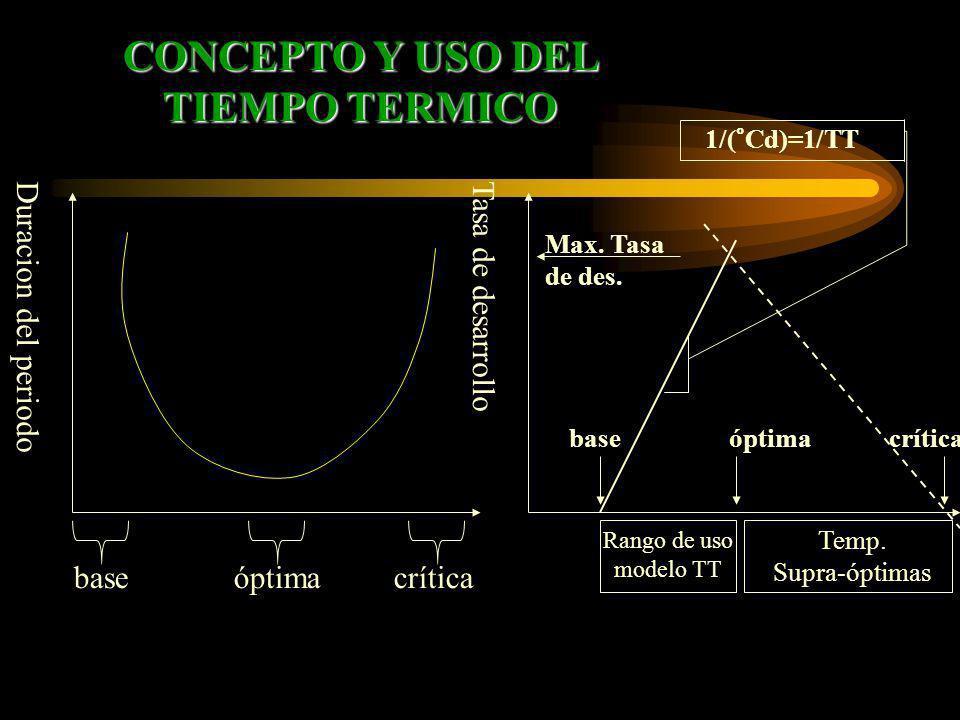 Duracion del periodo basecríticaóptima Tasa de desarrollo Rango de uso modelo TT Temp. Supra-óptimas Max. Tasa de des. basecríticaóptima 1/(°Cd)=1/TT