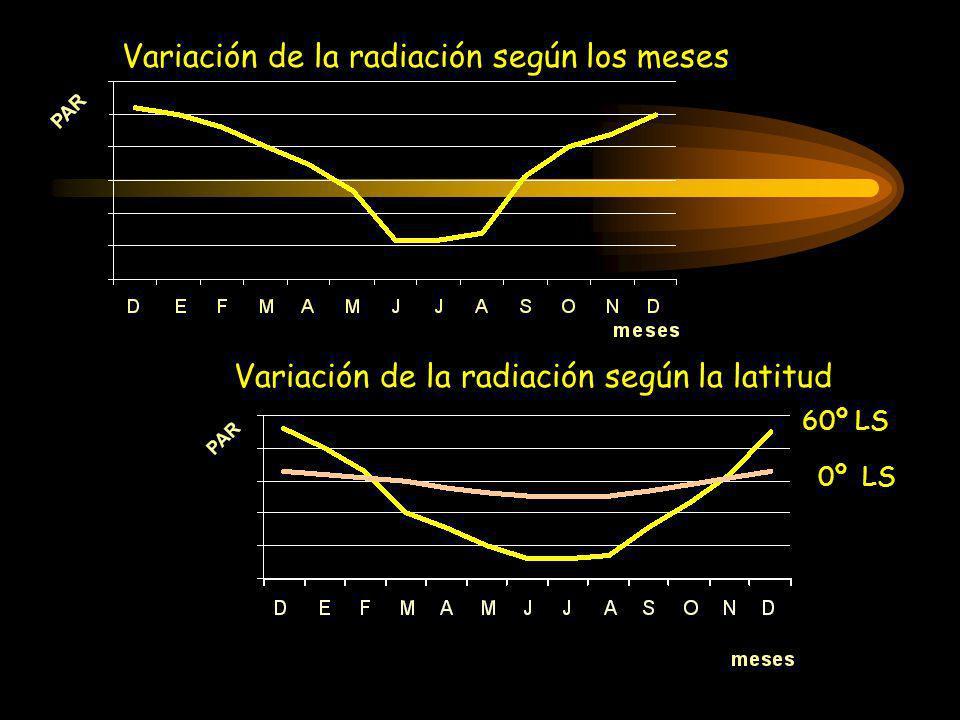 Variación de la radiación según los meses Variación de la radiación según la latitud 0º LS 60º LS