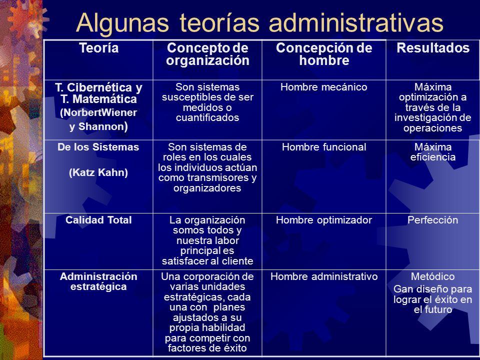 Algunas teorías administrativas TeoríaConcepto de organización Concepción de hombre Resultados T.