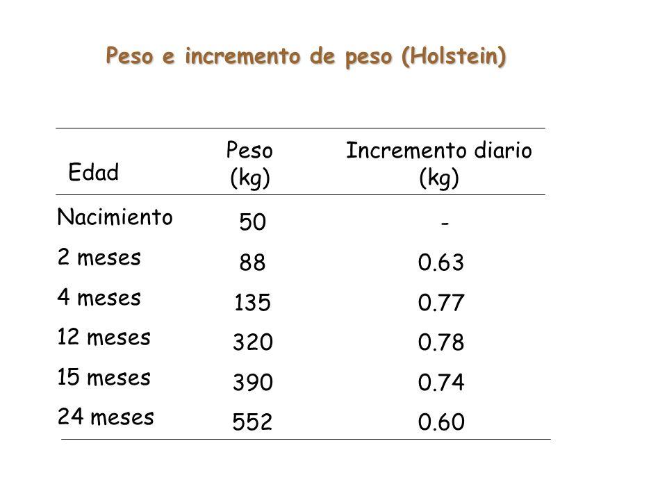 Edad Nacimiento 2 meses 4 meses 12 meses 15 meses 24 meses Peso (kg) Incremento diario (kg) 50 88 135 320 390 552 - 0.63 0.77 0.78 0.74 0.60 Peso e incremento de peso (Holstein)