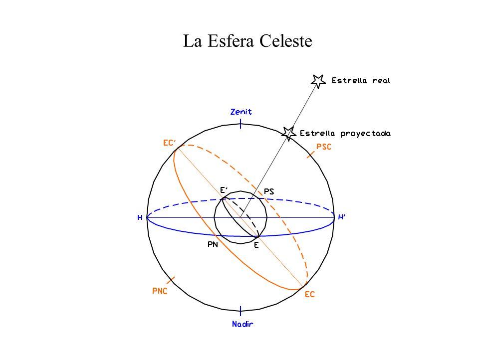 Elementos de la Esfera Celeste