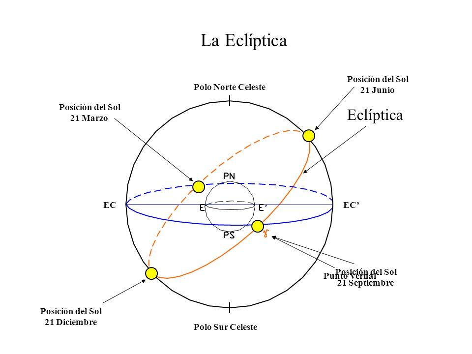 Coordenadas Astronómicas Coordenadas Astronómicas Absolutas.