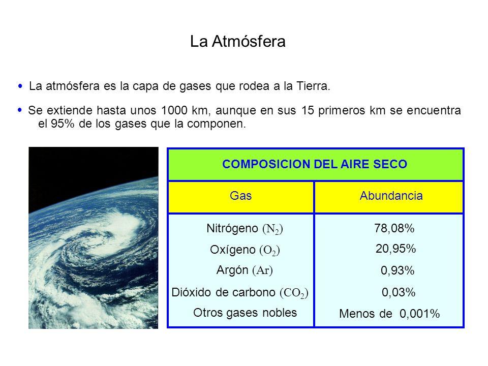 La Atmósfera COMPOSICION DEL AIRE SECO GasAbundancia La atmósfera es la capa de gases que rodea a la Tierra. Se extiende hasta unos 1000 km, aunque en