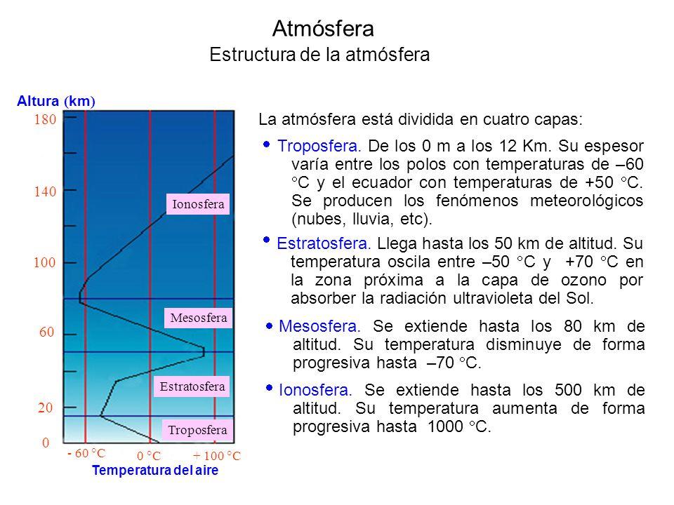Atmósfera Estructura de la atmósfera La atmósfera está dividida en cuatro capas: Ionosfera Mesosfera Estratosfera Troposfera Altura ( km ) 180 140 100