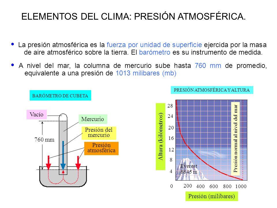ELEMENTOS DEL CLIMA: PRESIÓN ATMOSFÉRICA. PRESIÓN ATMOSFÉRICA Y ALTURA Presión (milibares) 0 200 400600 800 1000 28 24 20 16 12 8 4 Altura (kilómetros