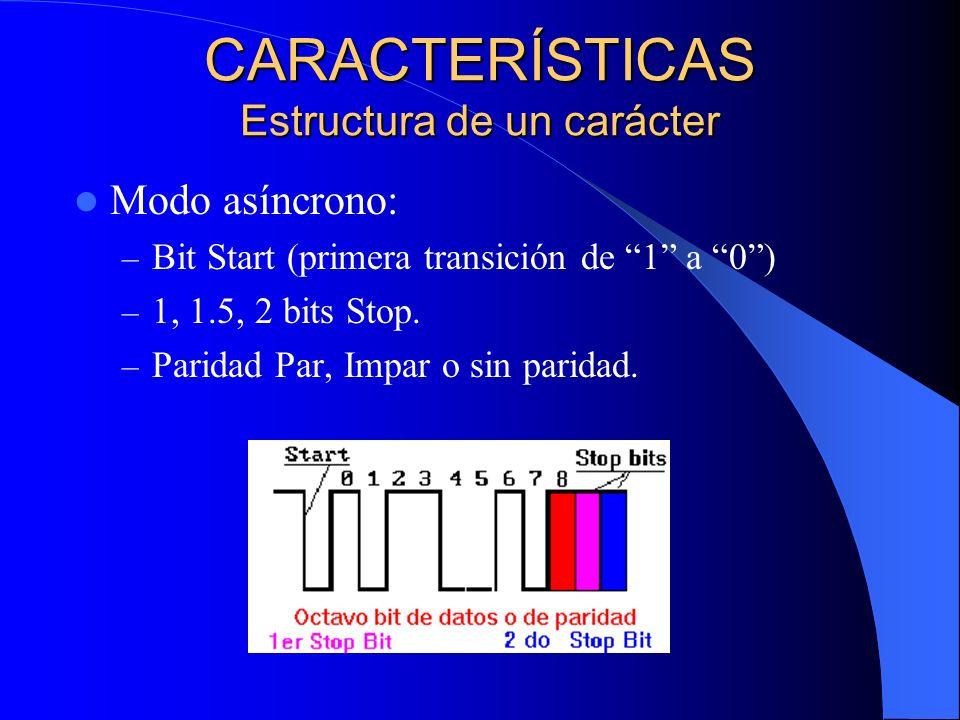 CARACTERÍSTICAS Estructura de un carácter Modo asíncrono: – Bit Start (primera transición de 1 a 0) – 1, 1.5, 2 bits Stop. – Paridad Par, Impar o sin