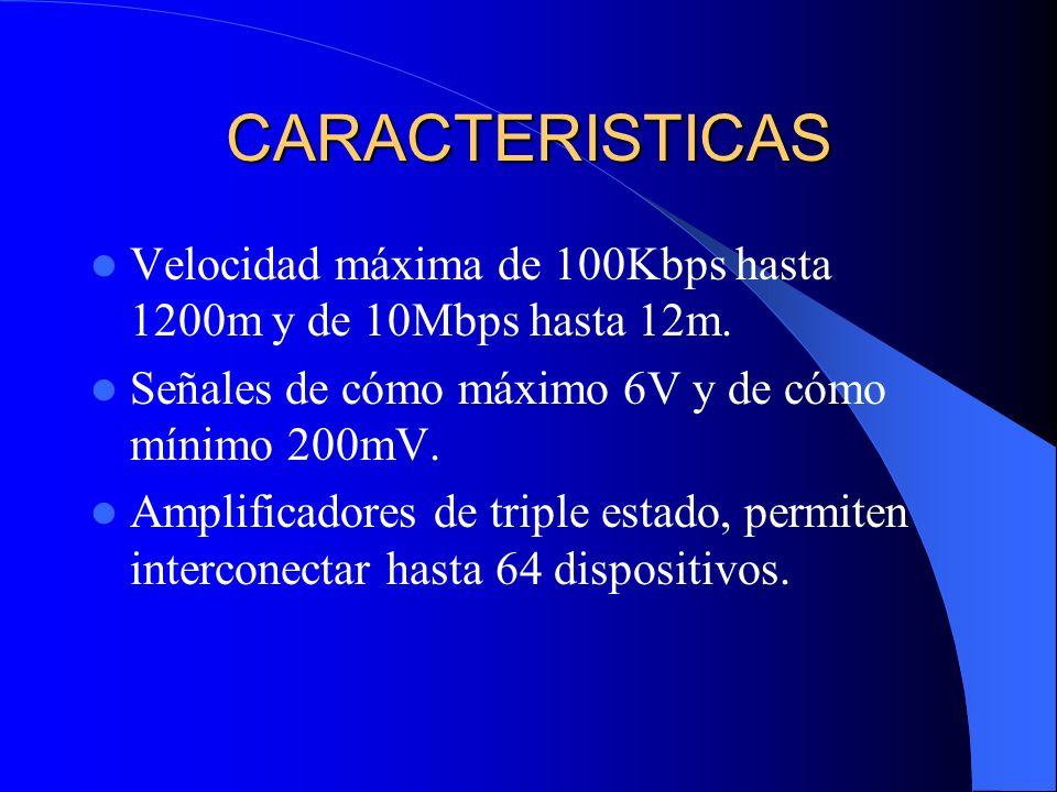 CARACTERISTICAS Velocidad máxima de 100Kbps hasta 1200m y de 10Mbps hasta 12m. Señales de cómo máximo 6V y de cómo mínimo 200mV. Amplificadores de tri