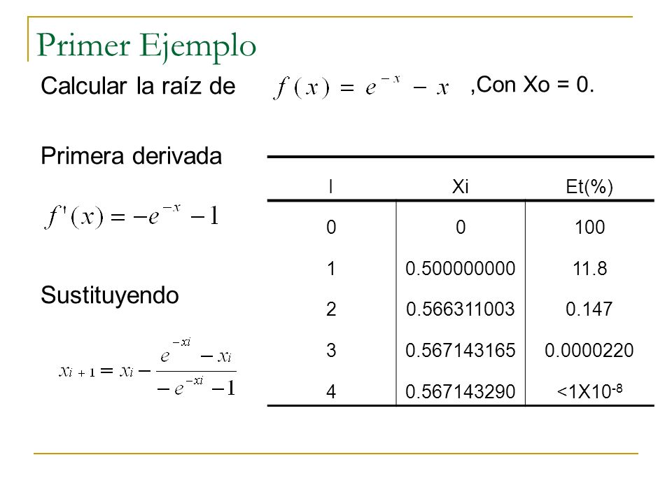 Primer Ejemplo Calcular la raíz de Primera derivada Sustituyendo IXiEt(%) 00100 10.50000000011.8 20.5663110030.147 30.5671431650.0000220 40.567143290<1X10 -8,Con Xo = 0.
