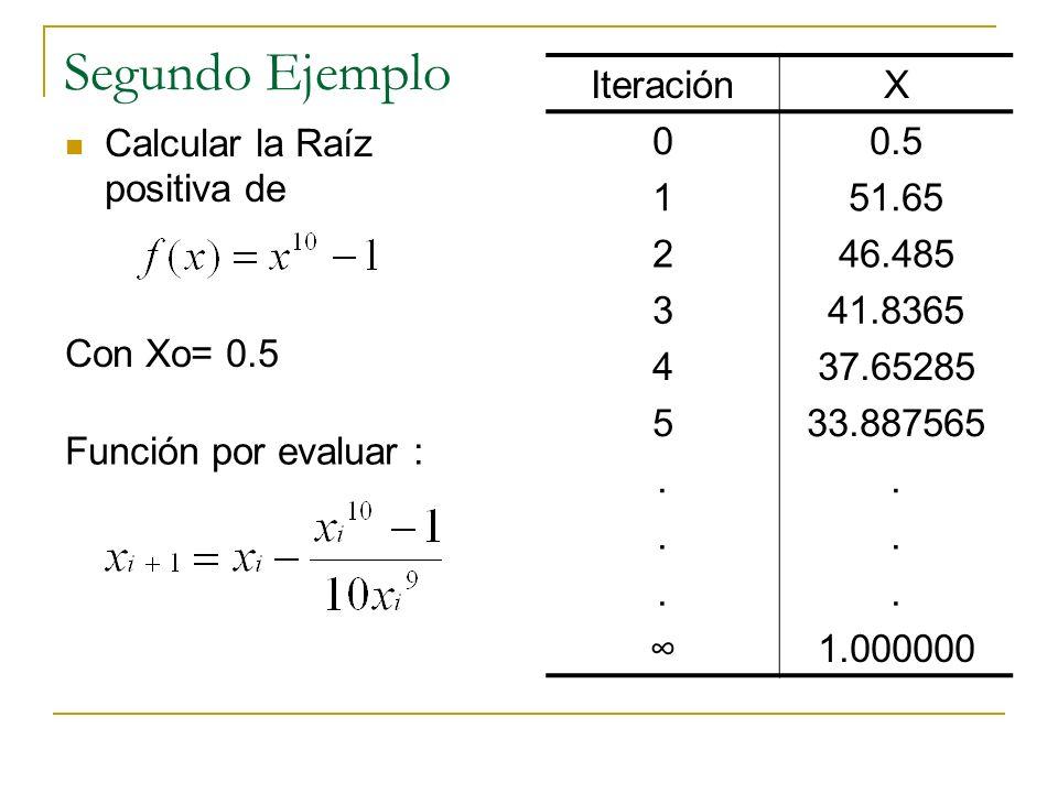 Segundo Ejemplo Calcular la Raíz positiva de Con Xo= 0.5 IteraciónX 00.5 151.65 246.485 341.8365 437.65285 533.887565......