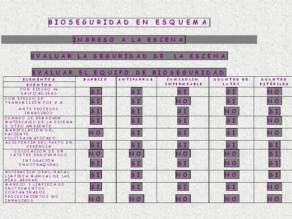 Manejo de Accidentes VIH/SIDA ///ARV///RECOMENDACIONES ACCIDENTE PERCUTANEO SALPICADURAS RIESGO SOBRE SOBRE ALTO INTERMEDIO BAJO MUCOSAS PIEL SANGRE R R O O O FL.INFCT.